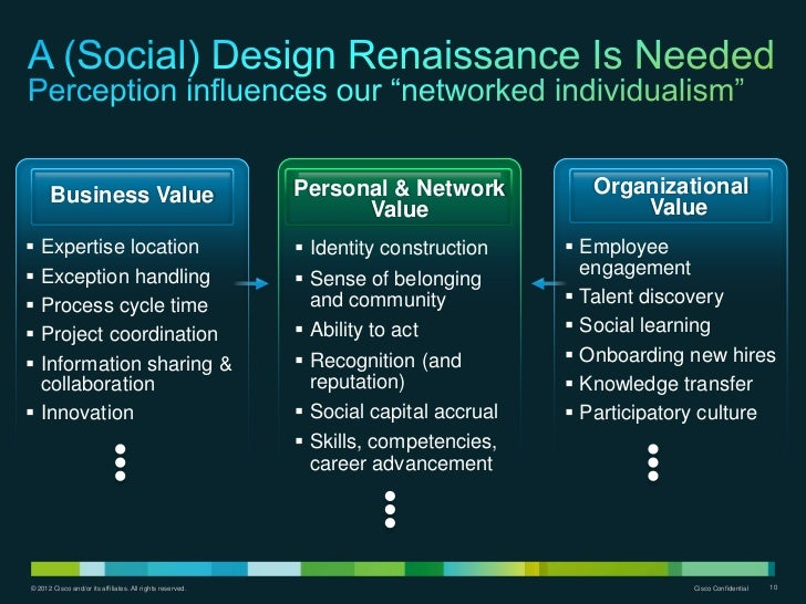 Business Value                                      Personal & Network            Organizational                          ...