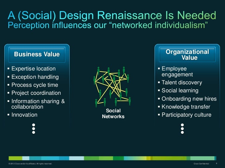 Business Value                                                    Organizational                                          ...