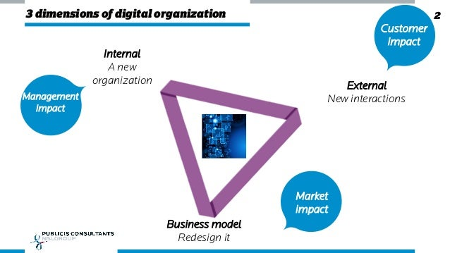 Enterprise 2.0 summit : Roadmap of organizational development for digital transformation Slide 2