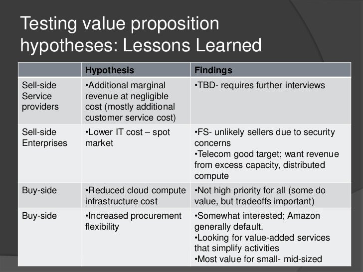 Testing value proposition hypotheses: Lessons Learned<br />