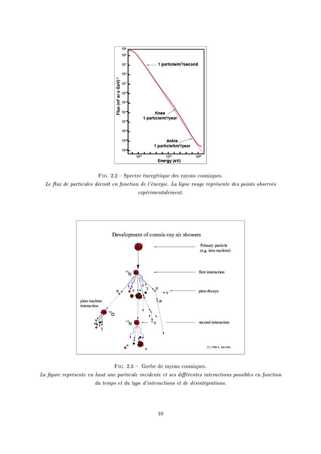 Fig. PFP ! ƒpe™tre énergétique des r—yons ™osmiquesF Le ux de particules décroît en fonction de l'énergie. La ligne rouge ...