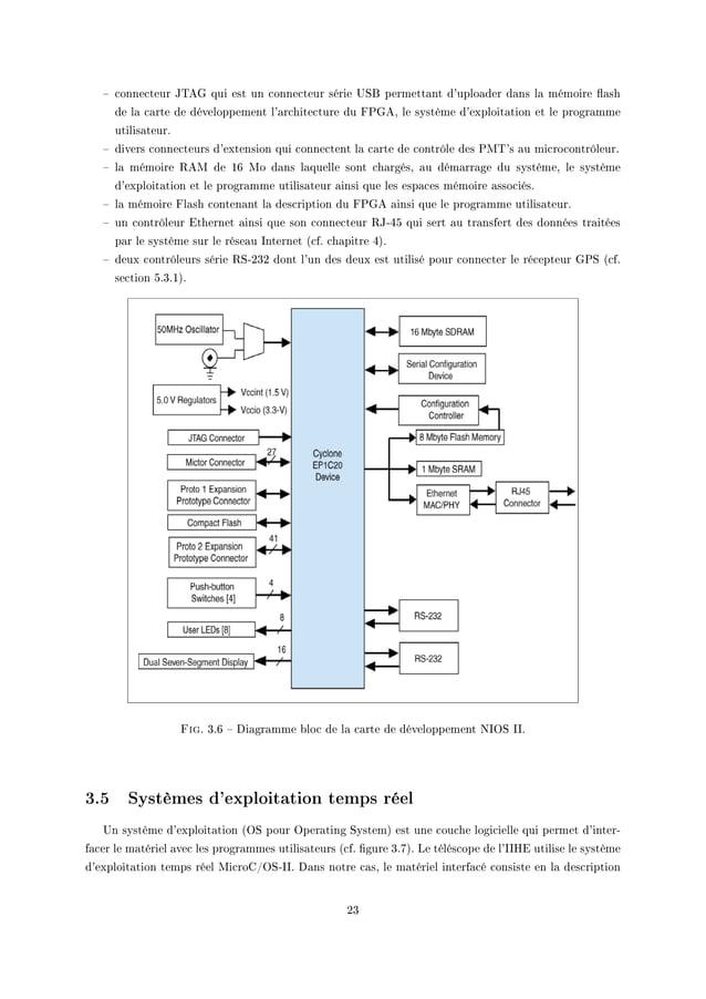 """! ™onne™teur t""""eq qui est un ™onne™teur série …ƒf permett—nt d9uplo—der d—ns l— mémoire )—sh de l— ™—rte de développement ..."""