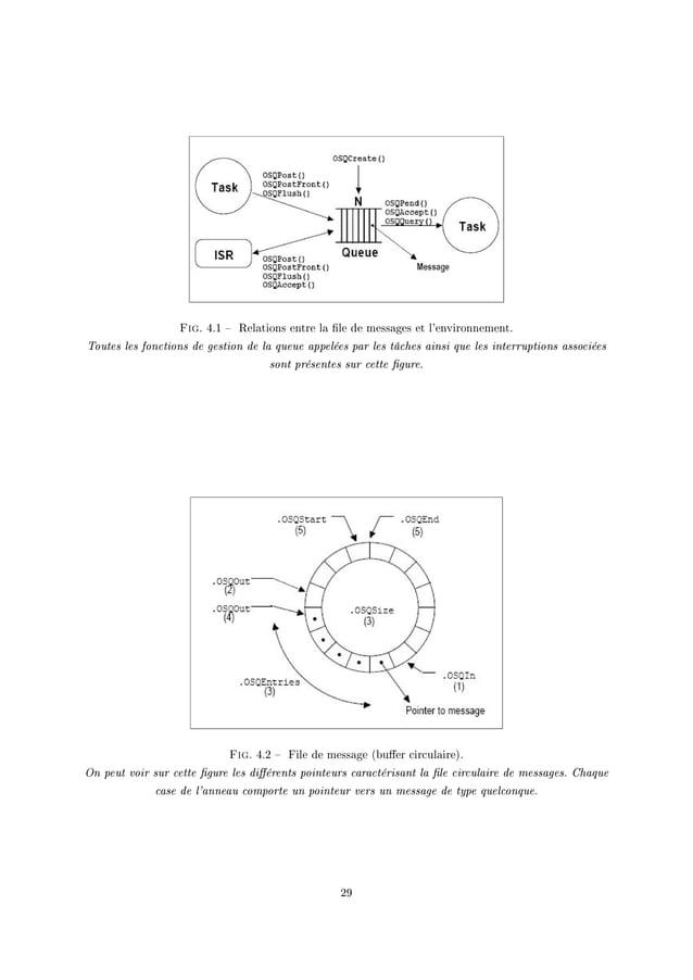 Fig. RFI ! 'el—tions entre l— (le de mess—ges et l9environnementF Toutes les fonctions de gestion de la queue appelées par...