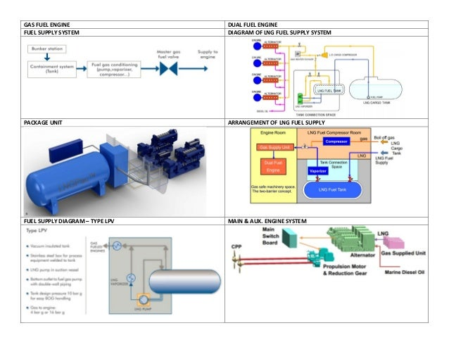 GAS FUEL ENGINE DUAL FUEL ENGINE FUEL SUPPLY SYSTEM DIAGRAM OF LNG FUEL SUPPLY SYSTEM PACKAGE UNIT ARRANGEMENT OF LNG FUEL...