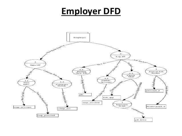 Online job portal ppt presentation 9 employer dfd ccuart Image collections