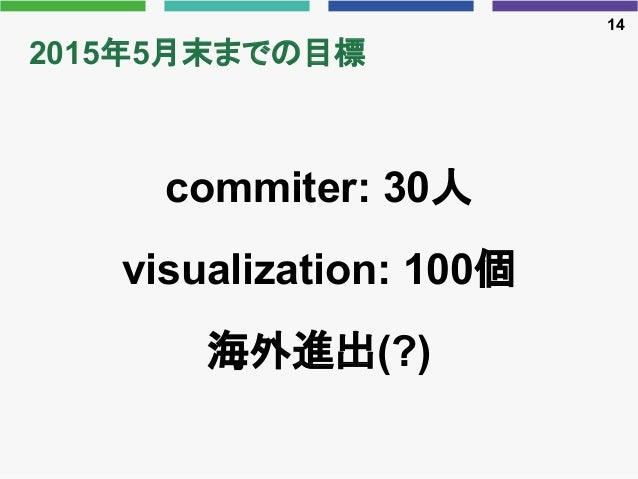 2015年5月末までの目標 commiter: 30人 visualization: 100個 海外進出(?) 14