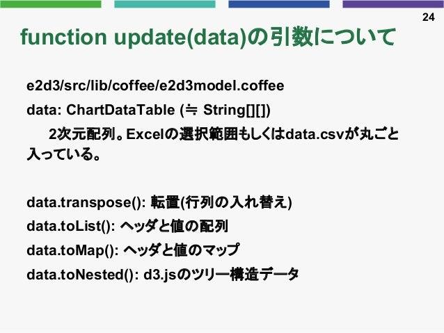 function update(data)の引数について e2d3/src/lib/coffee/e2d3model.coffee data: ChartDataTable (≒ String[][]) 2次元配列。Excelの選択範囲もしくは...