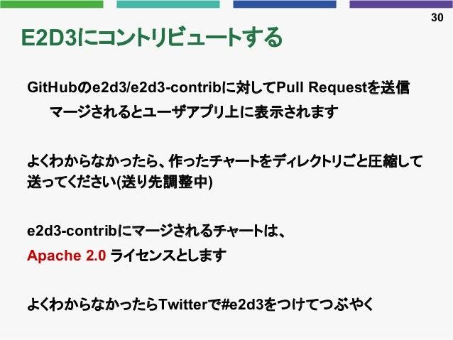E2D3にコントリビュートする GitHubのe2d3/e2d3-contribに対してPull Requestを送信 マージされるとユーザアプリ上に表示されます よくわからなかったら、作ったチャートをディレクトリごと圧縮して 送ってください(...