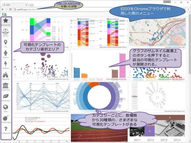 E2D3をChromeブラウザで利 用した際のメニュー 可視化テンプレートの カテゴリ選択エリア カテゴリーごとに、数種類 から30種類の、さまざまな 可視化テンプレートがある グラフのサムネイル画像上 のボタンを押下すると 該当の可視化テンプ...