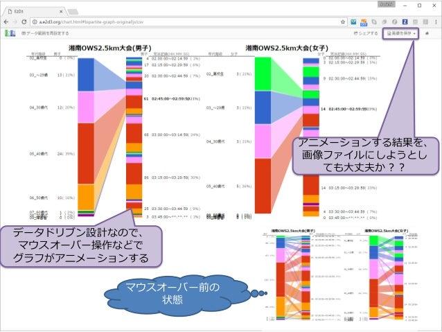 マウスオーバー前の 状態 データドリブン設計なので、 マウスオーバー操作などで グラフがアニメーションする アニメーションする結果を、 画像ファイルにしようとし ても大丈夫か??