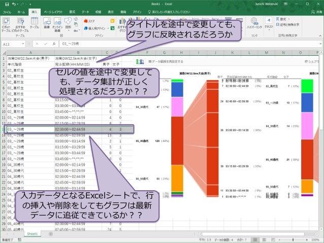 入力データとなるExcelシートで、行 の挿入や削除をしてもグラフは最新 データに追従できているか?? セルの値を途中で変更して も、データ集計が正しく 処理されるだろうか?? タイトルを途中で変更しても、 グラフに反映されるだろうか