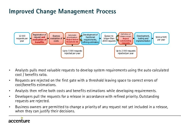 case study on change management
