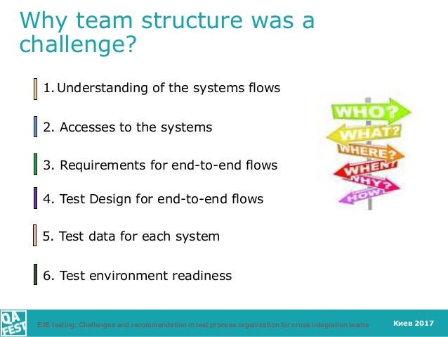 Киев 2017 1. Understanding of the systems flows 2. Accesses to the systems 3. Requirements for end-to-end flows 4. Test De...