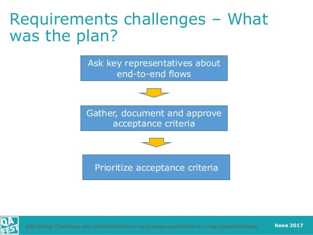 Киев 2017 Ask key representatives about end-to-end flows Gather, document and approve acceptance criteria Prioritize accep...