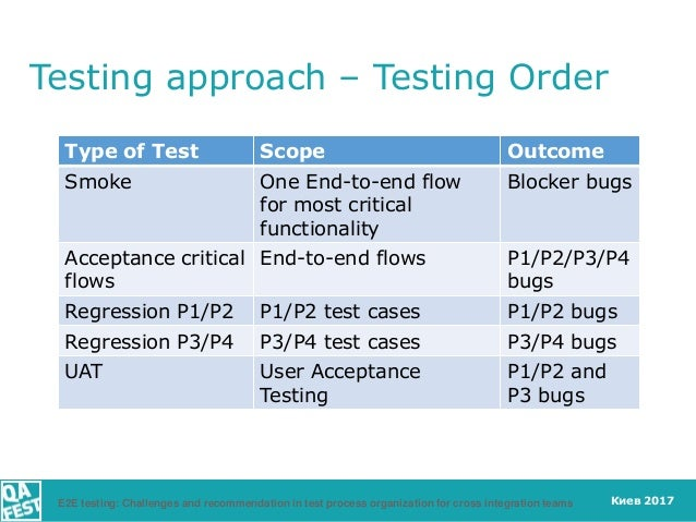 Киев 2017 Testing approach – Testing Order Type of Test Scope Outcome Smoke One End-to-end flow for most critical function...