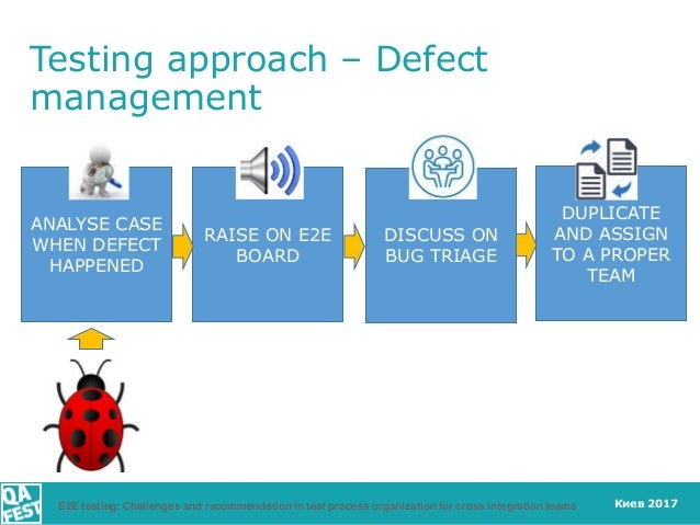 Киев 2017 Testing approach – Defect management RAISE ON E2E BOARD DISCUSS ON BUG TRIAGE DUPLICATE AND ASSIGN TO A PROPER T...