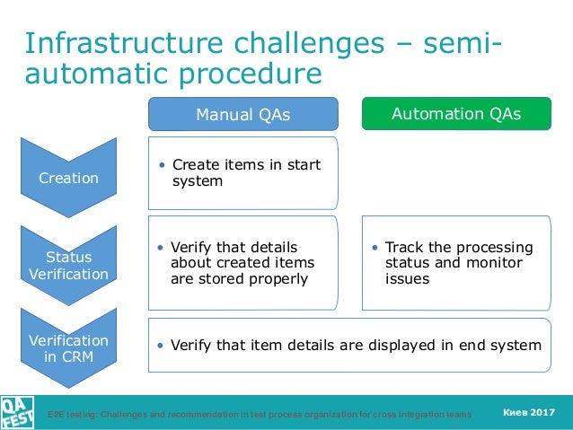 Киев 2017 Infrastructure challenges – semi- automatic procedure Creation Status Verification Verification in CRM Automatio...