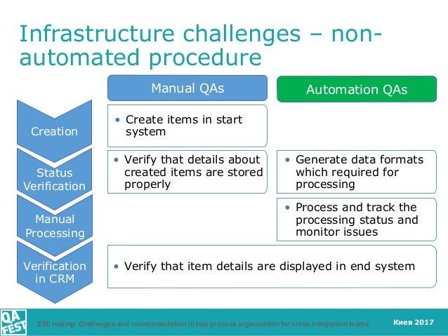Киев 2017 Infrastructure challenges – non- automated procedure Creation Status Verification Verification in CRM • Create i...