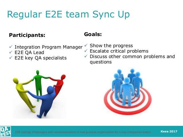 Киев 2017 Regular E2E team Sync Up Participants:  Integration Program Manager  E2E QA Lead  E2E key QA specialists Goal...