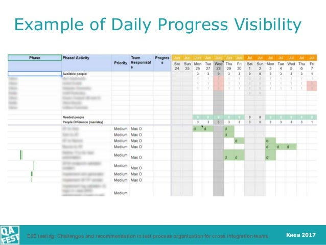 Киев 2017 Example of Daily Progress Visibility E2E testing: Challenges and recommendation in test process organization for...