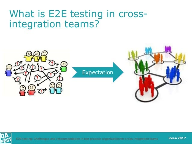 Киев 2017 What is E2E testing in cross- integration teams? Expectation E2E testing: Challenges and recommendation in test ...