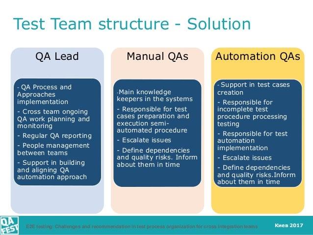 Киев 2017 QA Lead - QA Process and Approaches implementation - Cross team ongoing QA work planning and monitoring - Regula...