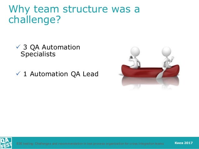 Киев 2017 Why team structure was a challenge?  3 QA Automation Specialists  1 Automation QA Lead E2E testing: Challenges...