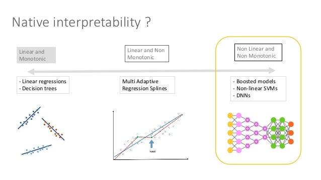 ScopeofInterpretability Global Thecompleteconditionaldistribution Relationshipsbetweeninputandthedependentvaria...