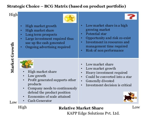 ansoff matrix of british airways The boston matrix the boston matrix or boston box – so called because it was developed by the boston consulting group (bcg) – is another tool that may help you.
