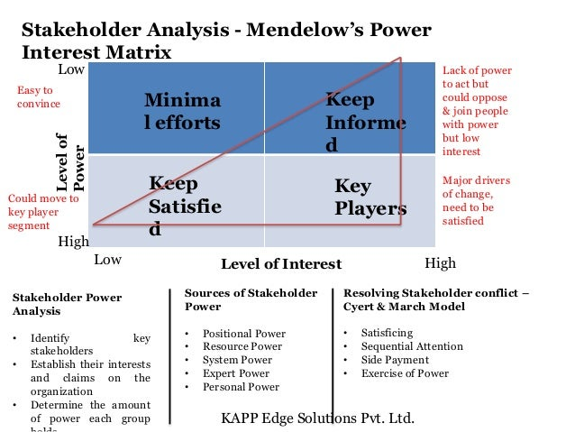 ... 3. Stakeholder Analysis   Mendelowu0027s Power Interest Matrix ...  Power Interest Matrix