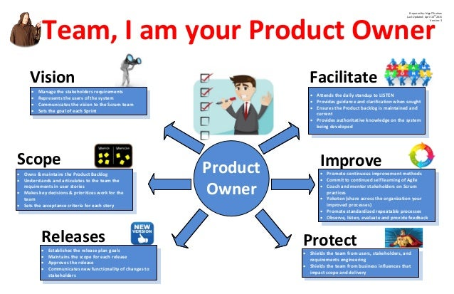 Team, I am your Product Owner Product Owner · Manage the stakeholders requirements · Represents the users of the system · ...