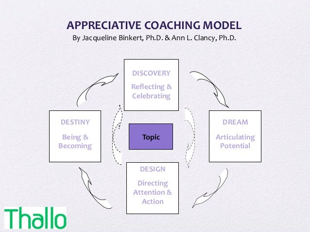 APPRECIATIVE	   COACHING	   MODEL	    By	   Jacqueline	   Binkert,	   Ph.D.	   &	   Ann	   L.	   Clancy,	   Ph.D.	    	   ...