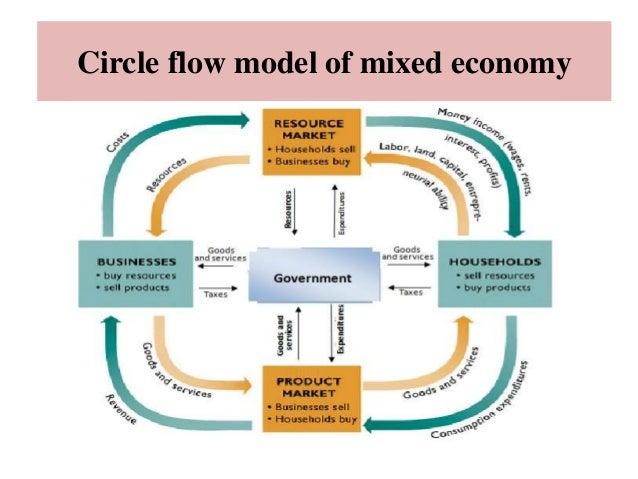 Economic System Circular Flow Diagram Complete Wiring Diagrams