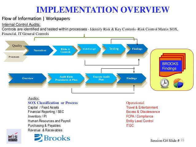 audit program design part ii payroll and personnel cycle test of controls Acquisition and payment and payroll and personnel documents similar to online quiz 1 final audir boynton controls assignmeent 3 ais audit design part ii.