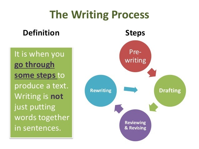 definition of the writing process Process essay writing: a process essay describes a procedure it gives a step-by-step explanation of a process that leads to an expected or planned  definition essay.
