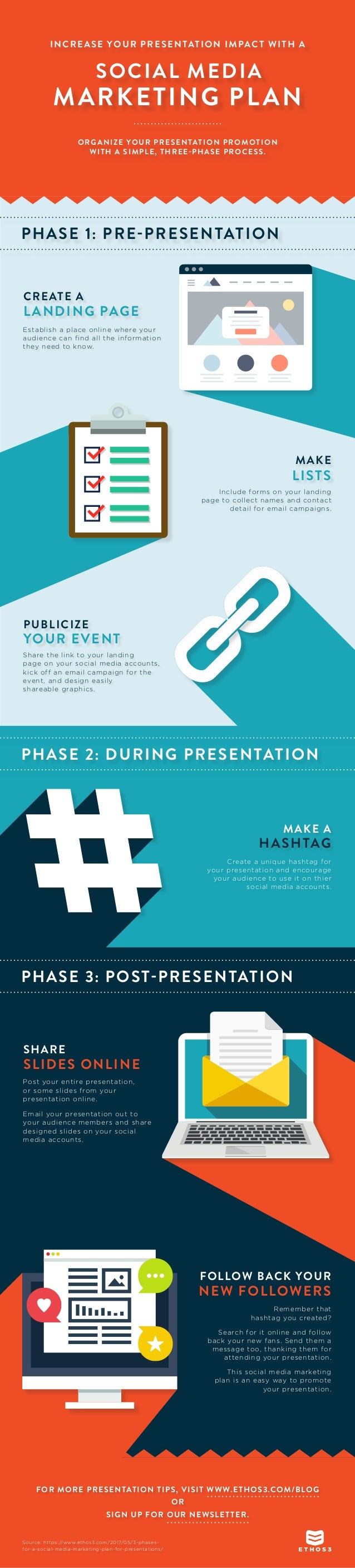 INCREASE YOUR PRESENTATION IMPACT WITH A ORGANIZE YOUR PRESENTATION PROMOTION WITH A SIMPLE, THREE-PHASE PROCESS. SOCIAL M...