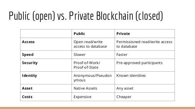 Public Open Vs Private Blockchain