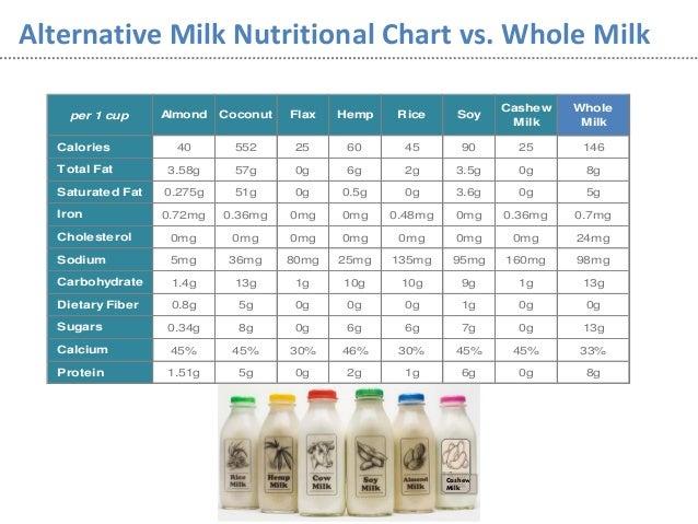 Coconut milk vs breast milk
