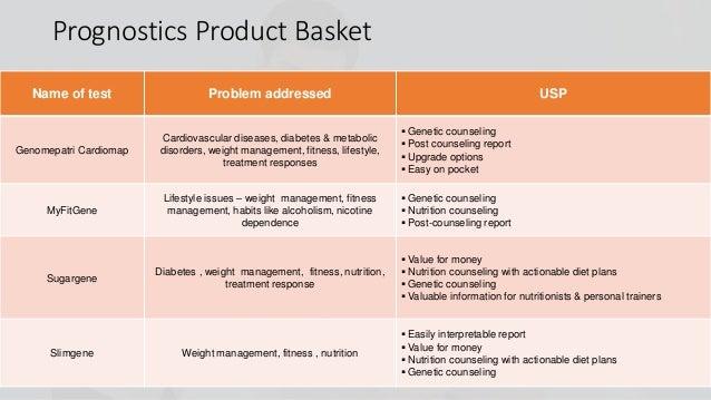 Prognostics Product Basket Name of test Problem addressed USP Genomepatri Cardiomap Cardiovascular diseases, diabetes & me...
