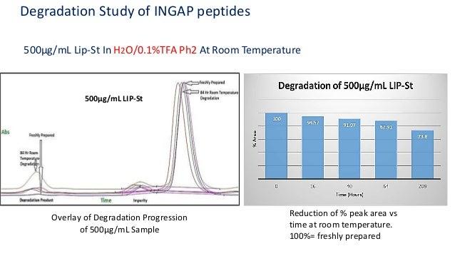Protein Degradation At Room Temperature