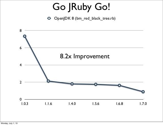 0 2 4 6 8 1.0.3 1.1.6 1.4.0 1.5.6 1.6.8 1.7.0 OpenJDK 8 (bm_red_black_tree.rb) Go JRuby Go! 8.2x Improvement Monday, July ...