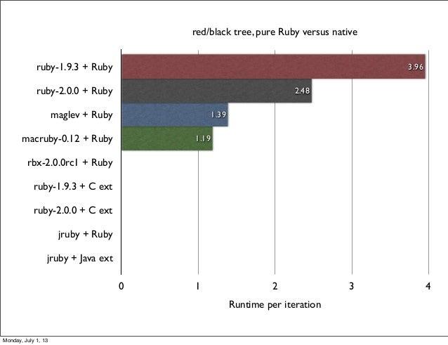 0 1 2 3 4 ruby-1.9.3 + Ruby ruby-2.0.0 + Ruby maglev + Ruby macruby-0.12 + Ruby rbx-2.0.0rc1 + Ruby ruby-1.9.3 + C ext rub...