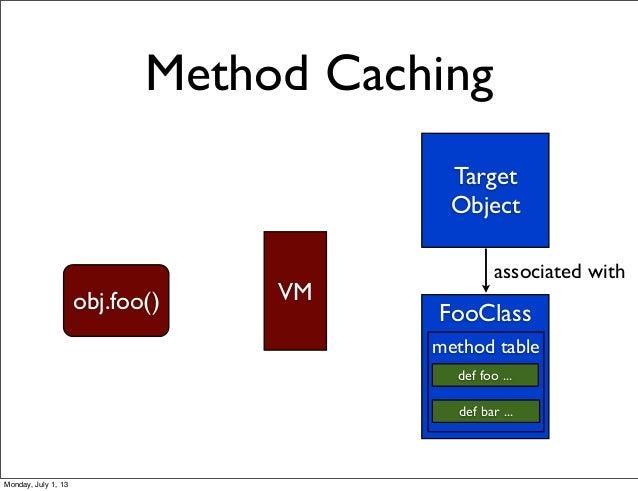 Method Caching Target Object FooClass def foo ... def bar ... associated with obj.foo() VM method table Monday, July 1, 13