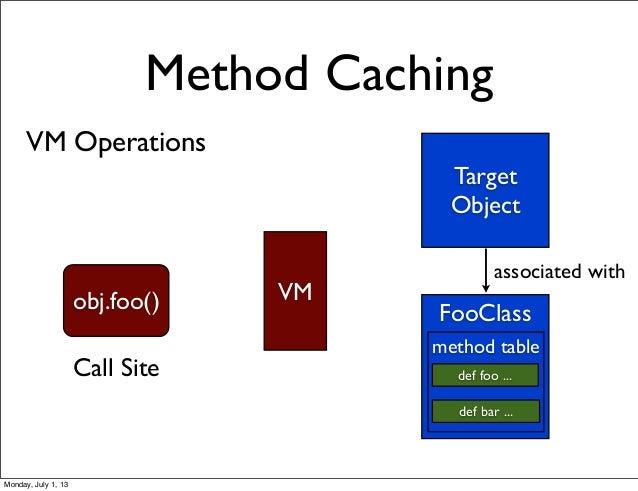 VM Operations Method Caching Target Object FooClass def foo ... def bar ... associated with obj.foo() VM Call Site method ...