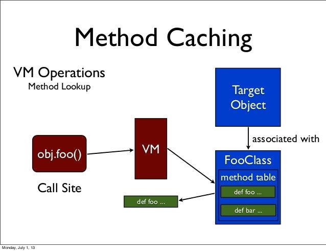 VM Operations Method Lookup Method Caching Target Object FooClass def foo ... def bar ... associated with obj.foo() VM def...