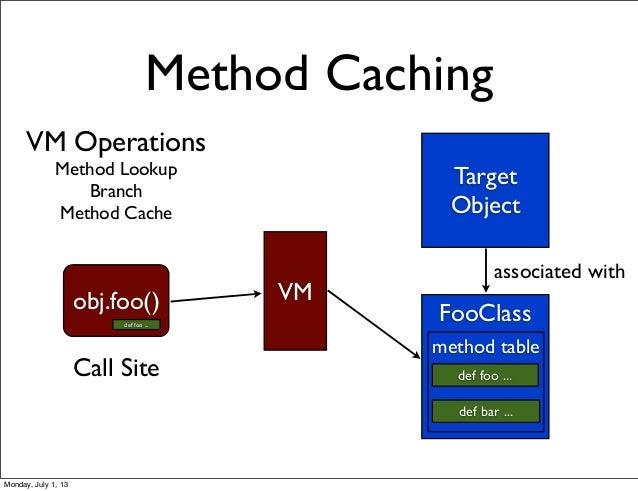 VM Operations Method Lookup Branch Method Cache Method Caching Target Object FooClass def foo ... def bar ... associated w...
