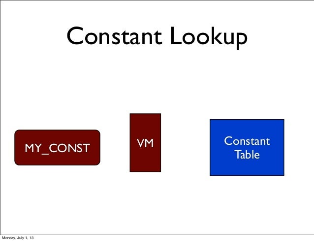 Constant Lookup Constant Table MY_CONST VM Monday, July 1, 13