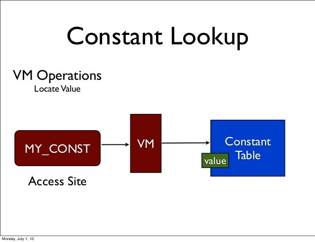 VM Operations LocateValue Constant Lookup Constant Table MY_CONST VM Access Site value Monday, July 1, 13