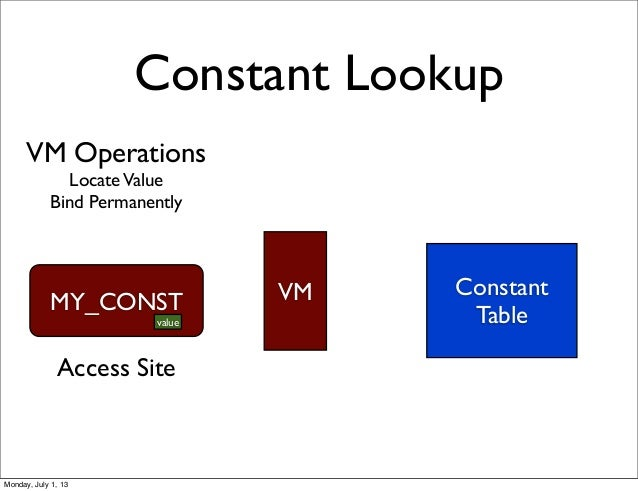 VM Operations LocateValue Bind Permanently Constant Lookup Constant Table MY_CONST VM Access Site value Monday, July 1, 13