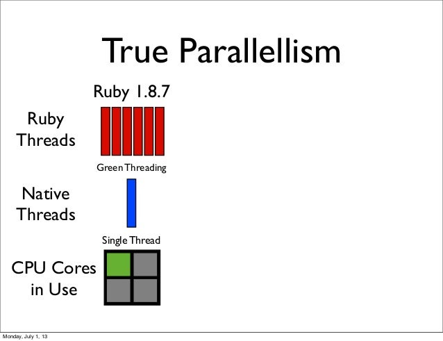 True Parallellism Ruby Threads Native Threads Ruby 1.8.7 Green Threading CPU Cores in Use Single Thread Monday, July 1, 13